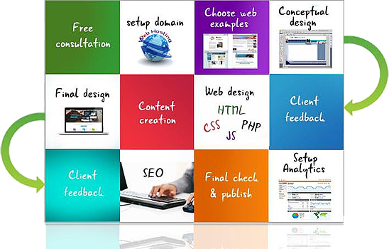 Javlynx About Us Client Focused Web Design Ecommerce Internet Advertising